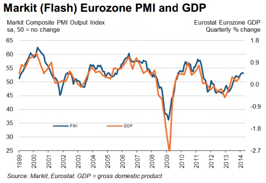 Flash estimates PMI Eurozone March 2014.