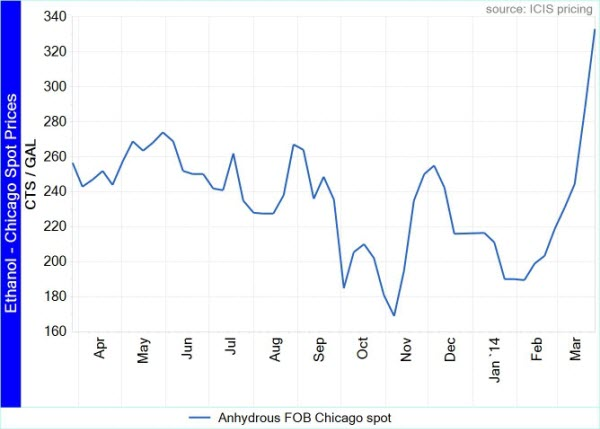 Chicago ethanol prices