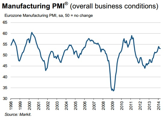 Eurozone PMI March final reading. Source: Markit