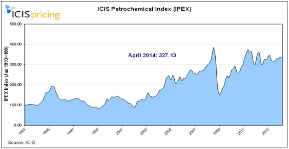 ICIS IPEX April 2014