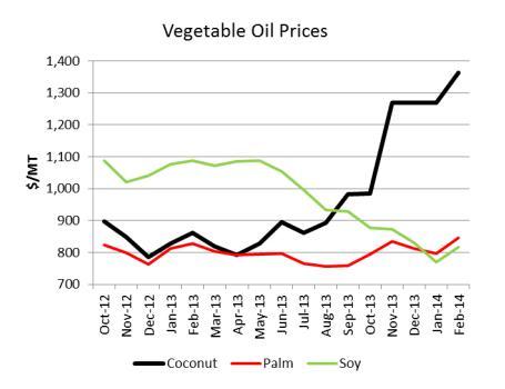 US veg oil prices