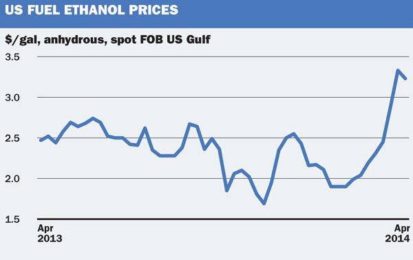 US fuel ethanol