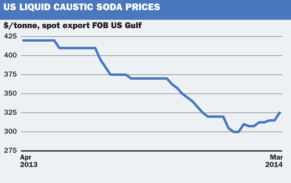 US liquid caustic soda