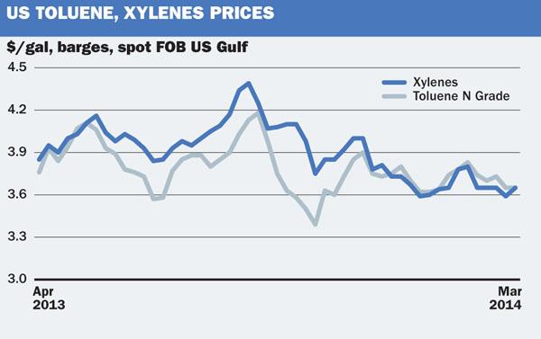 US toluene/Xylene prices