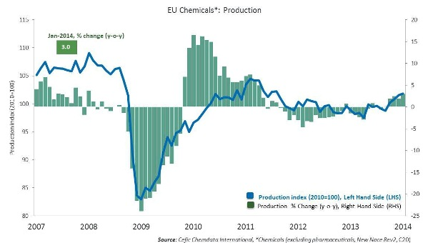 EU chemicals production January 2014