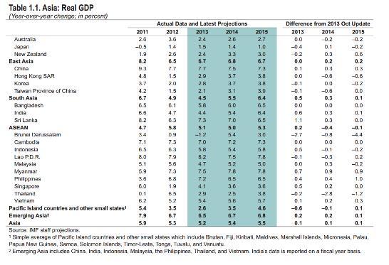 IMF Regional Outlook