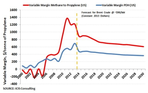 MTP variable margins vs PDH in US