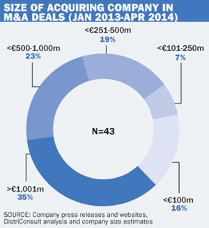 M&A deals