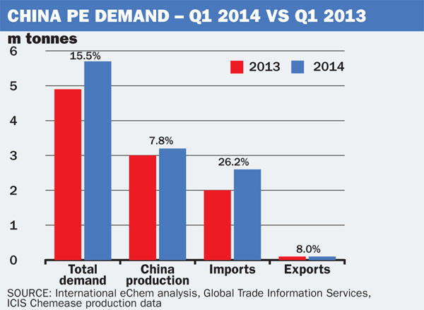 China PE demand