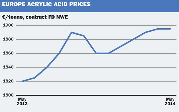 EU acrylic acid