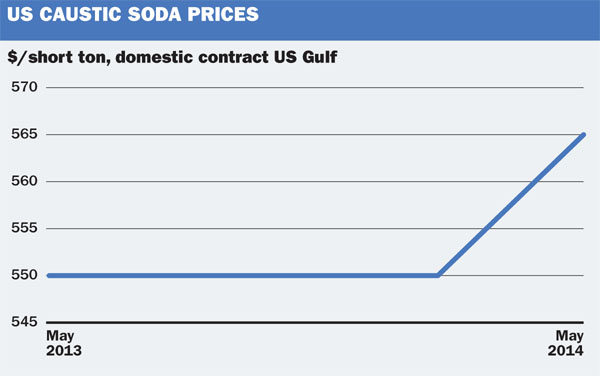 US caustic soda