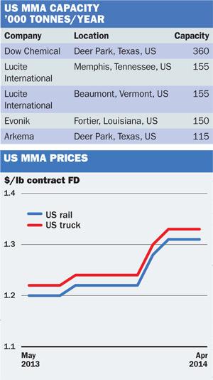 US MMA