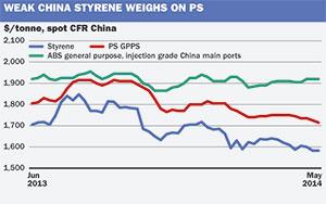 China styrene