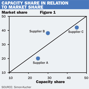 capacity share