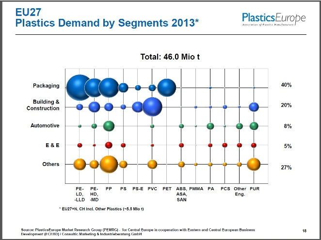 \EU plastics demand by segments, 2013
