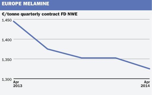 Q3 melamine