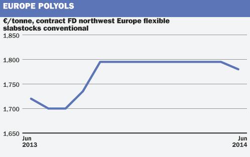 EU polyols
