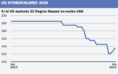 US hydrochloric acid