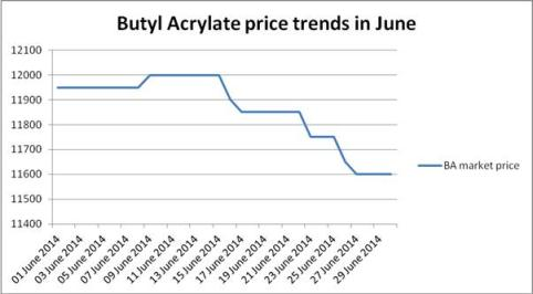 China domestic butyl-A prices in June