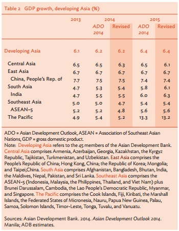 ADB growth projection 2014-2015