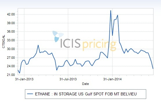 Ethane spot prices fell to their lowest level since early 2013.