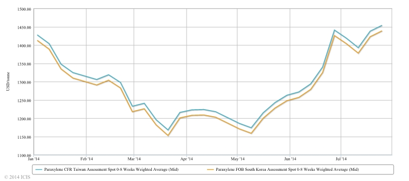 Asia PX price graph