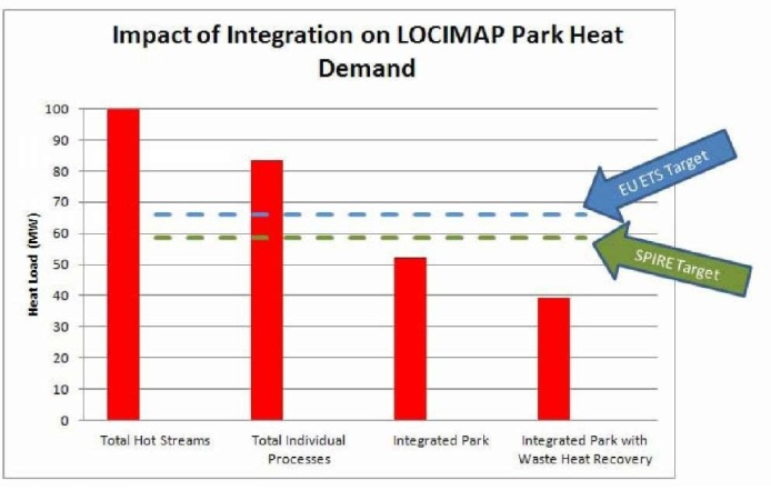 Impact of integration on heat demand