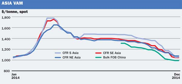 Market Outlook Asia Vam Prices Likely To Continue