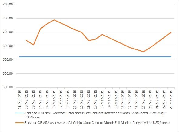 Benzne price contract vs spot March