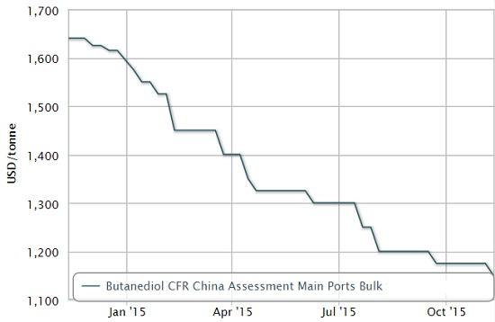 CFR China