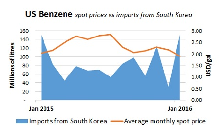The Urethane Blog: Pricing and Markets
