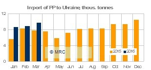 Ukraine PP imports March 2016