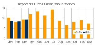 Ukraine PET imports March 2016