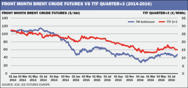 Ttf Natural Gas Price