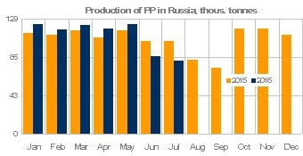 PP output Russia Jan-Jul