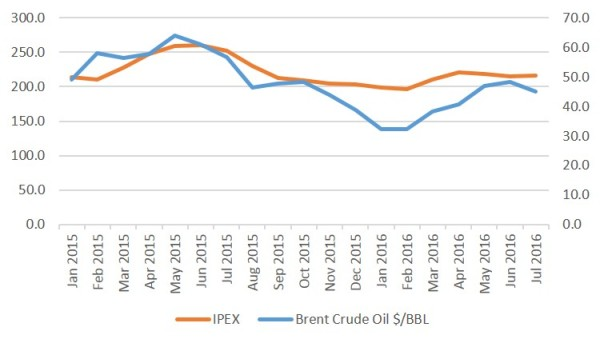 IPEX to Brent crude from January 2015