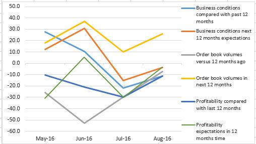 August CMCI polyolefins chart