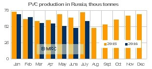 PVC Russia production