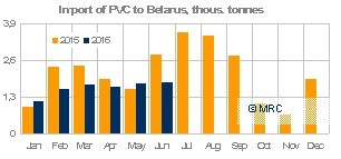 Imports of PVC to Belarus