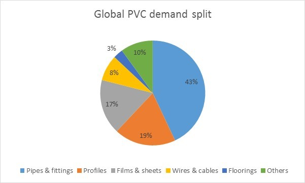 Global PVC demand