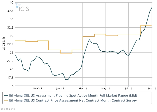 US Aug ethylene contracts settle up amid tight supply