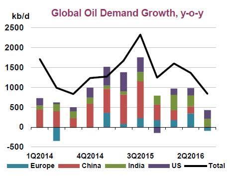 Crude oil demand growth, year on year. Source - IEA