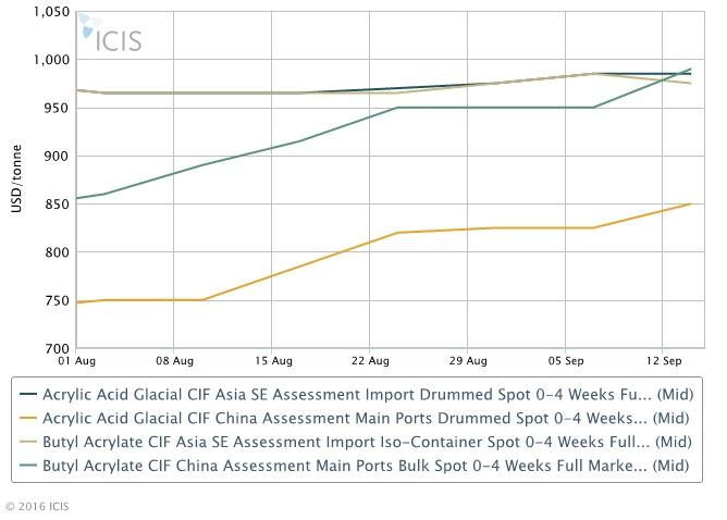 Asia acrylates 15 September 2016