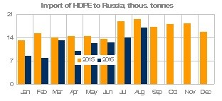 Russia HDPE Jan-Aug 2016