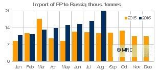 Russia PP imports Jan-Aug 2016 - MRC