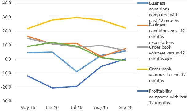 Overall CMCI graph