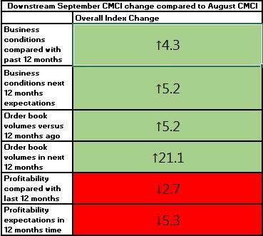 Downstream CMCI September