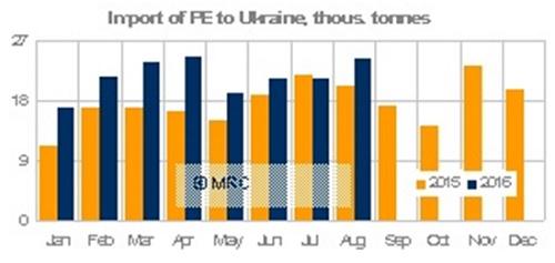 Imports into Ukraine