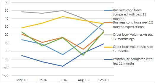 Producer CMCI graph September 2016