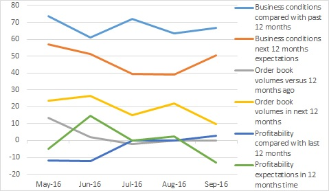 CMCI buyer graph September 16
